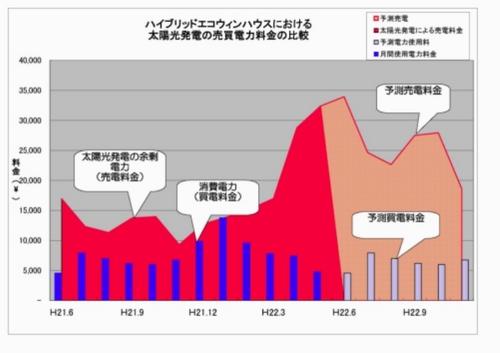 光熱費比較データグラフ1.jpg